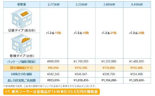 太陽光発電価格 楽天